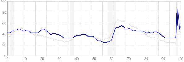 New Mexico monthly unemployment rate chart from 1990 to December 2020